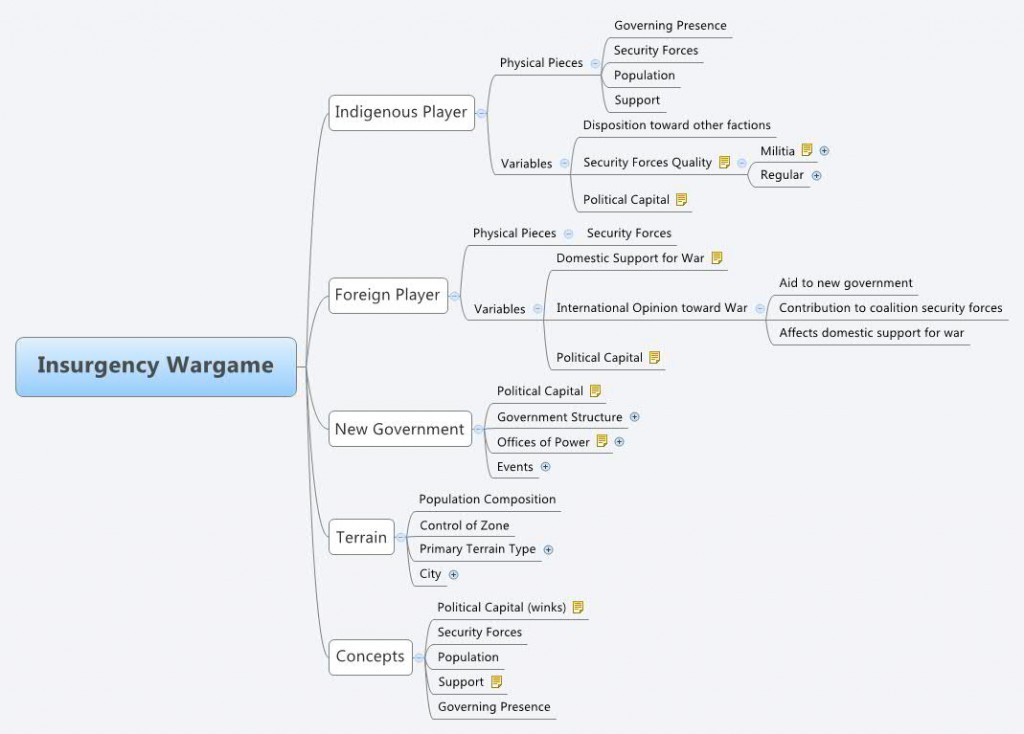Mindmap for an insurgency wargame